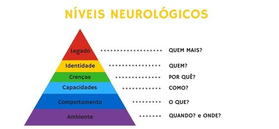 Pirâmide de Níveis Neurológicos - Employer Branding Brasil